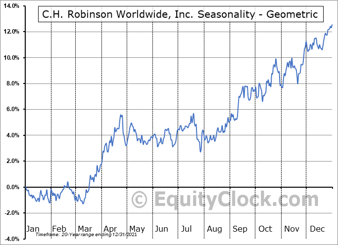 C.H. Robinson Worldwide, Inc. (NASD:CHRW) Seasonality