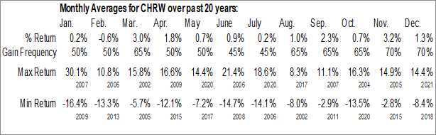 Monthly Seasonal C.H. Robinson Worldwide, Inc. (NASD:CHRW)