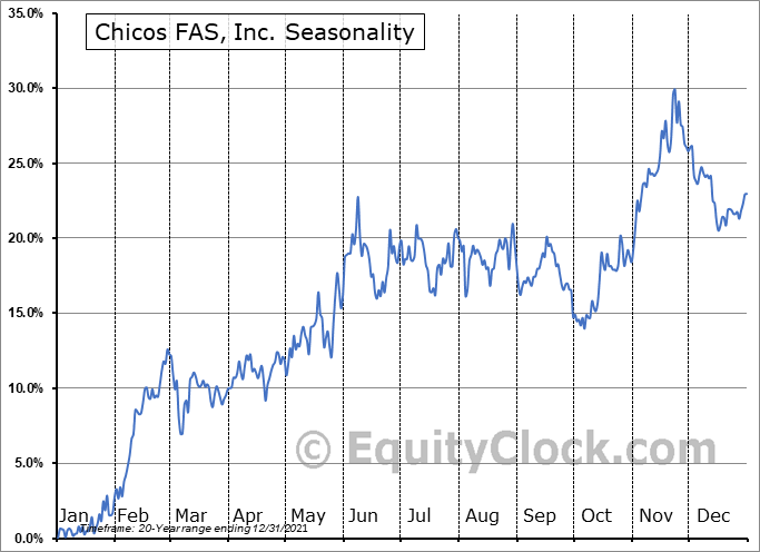 Chico's FAS, Inc. Seasonal Chart