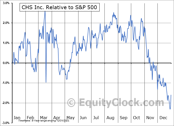 CHSCO Relative to the S&P 500