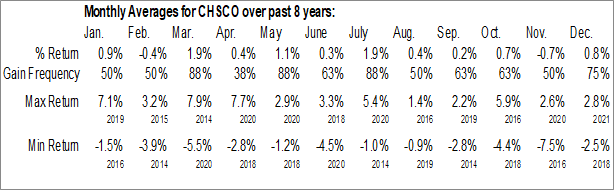 Monthly Seasonal CHS Inc. (NASD:CHSCO)