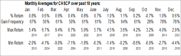 Monthly Seasonal CHS Inc. (NASD:CHSCP)