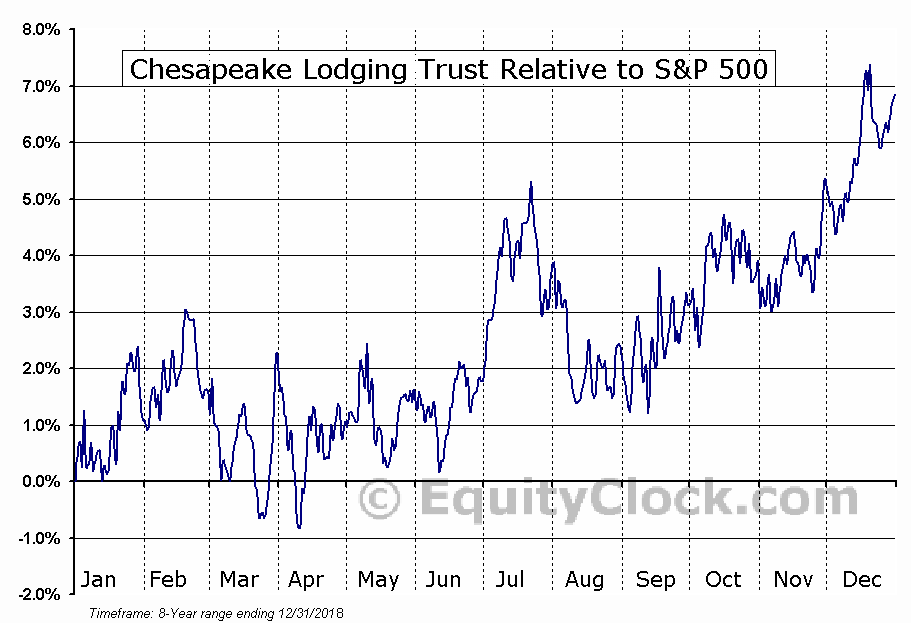 CHSP Relative to the S&P 500