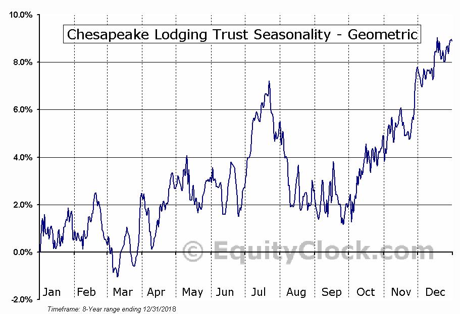 Chesapeake Lodging Trust (NYSE:CHSP) Seasonality