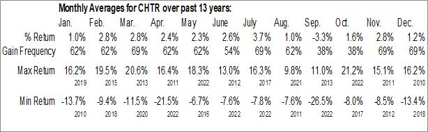 Monthly Seasonal Charter Communications Inc. (NASD:CHTR)