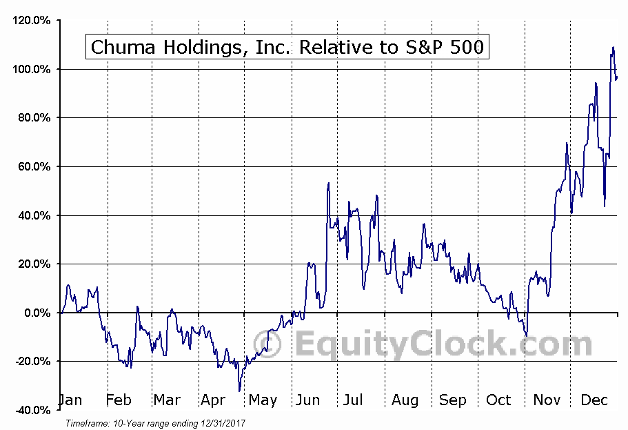 CHUM Relative to the S&P 500