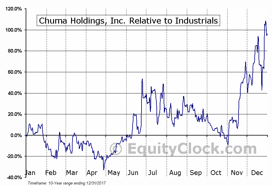 CHUM Relative to the Sector