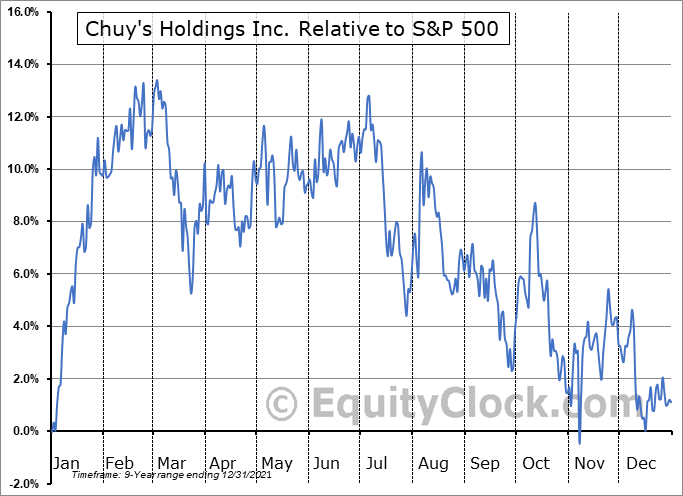 CHUY Relative to the S&P 500