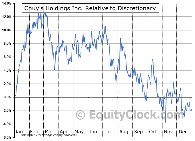 CHUY Relative to the Sector