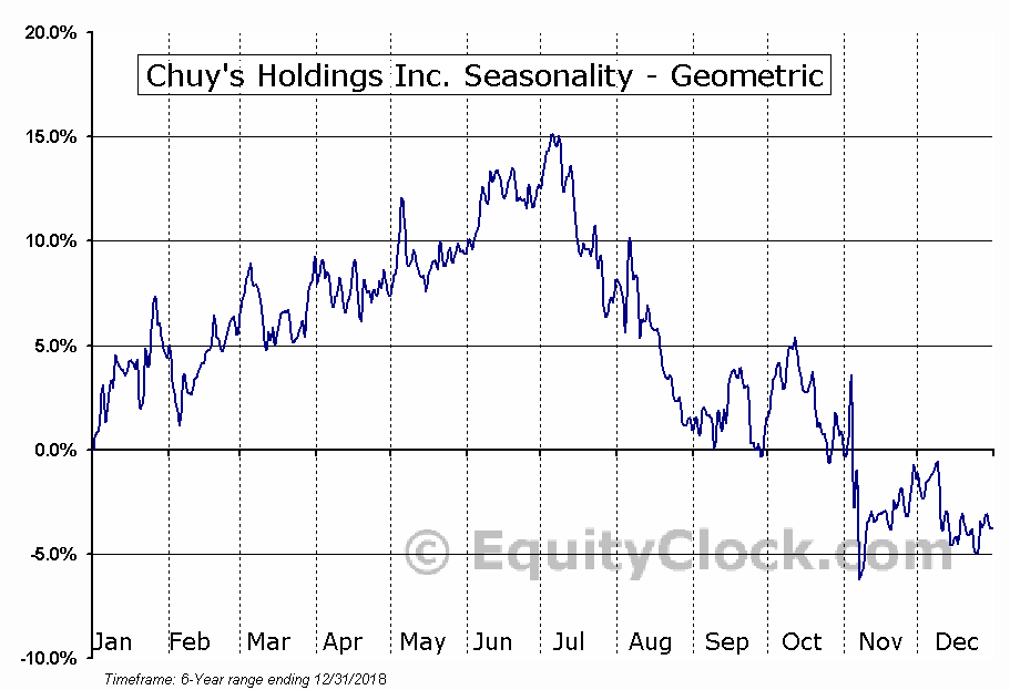 Chuy's Holdings Inc. (NASD:CHUY) Seasonality