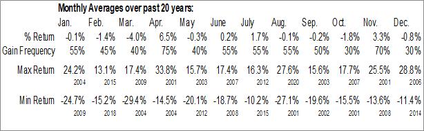 Monthly Seasonal China Unicom Ltd. (NYSE:CHU)