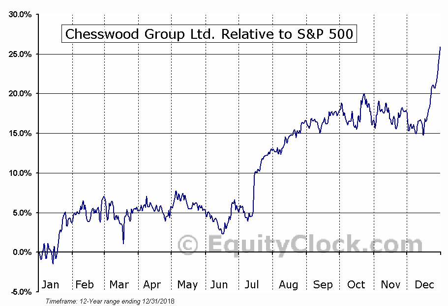 CHW.TO Relative to the S&P 500