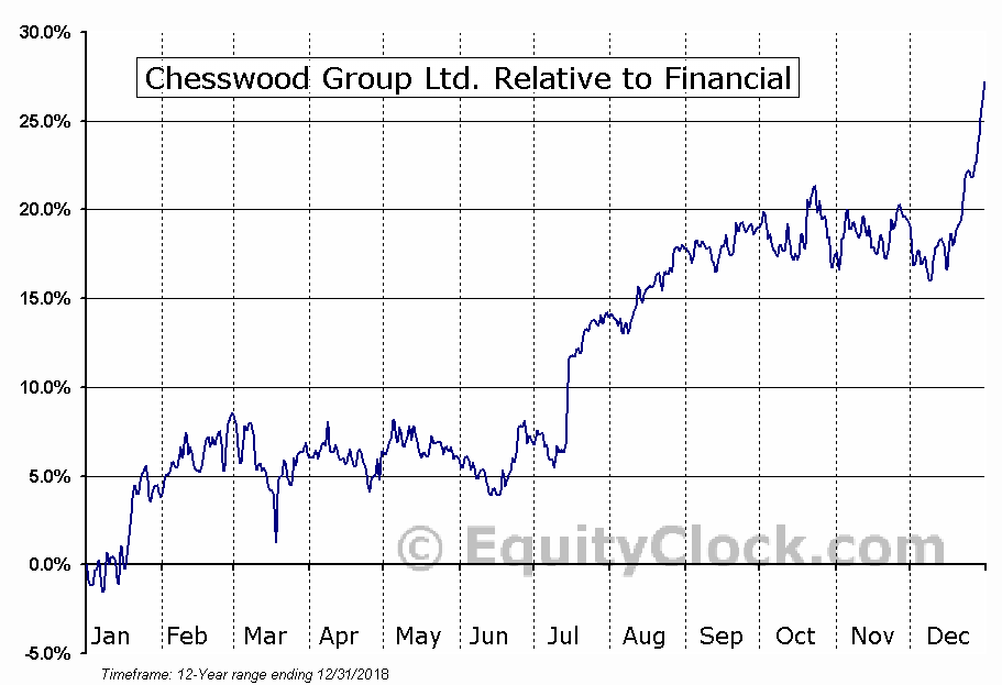 CHW.TO Relative to the Sector