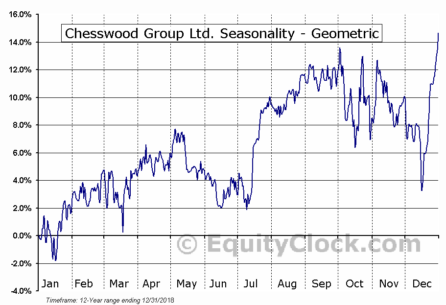 Chesswood Group Ltd. (TSE:CHW.TO) Seasonality