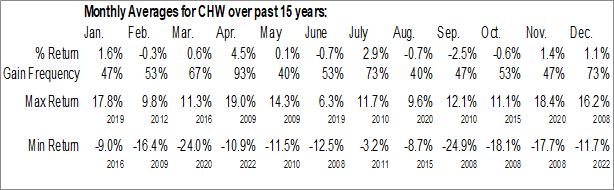 Monthly Seasonal Calamos Global Dynamic Income Fund (NASD:CHW)