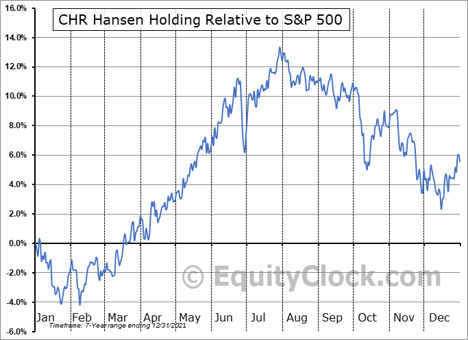 CHYHY Relative to the S&P 500