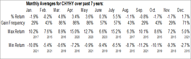 Monthly Seasonal CHR Hansen Holding (OTCMKT:CHYHY)