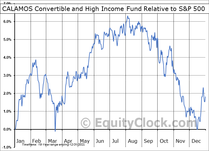 CHY Relative to the S&P 500