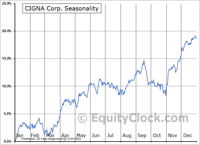 CIGNA Corp. (NYSE:CI) Seasonality