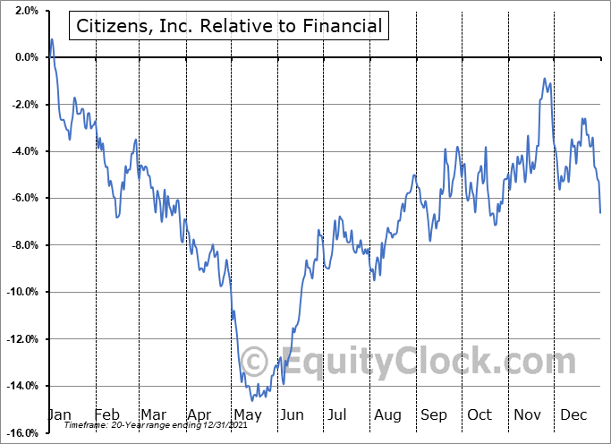 CIA Relative to the Sector
