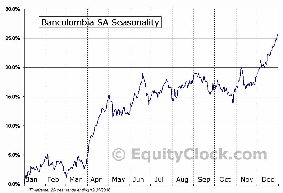 BanColombia S.A. Seasonal Chart