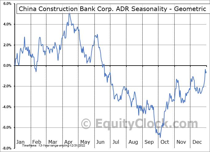 China Construction Bank Corp. ADR (OTCMKT:CICHY) Seasonality