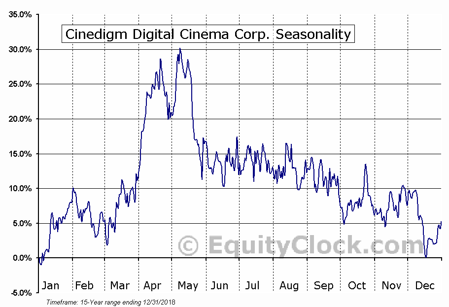 Cinedigm Digital Cinema Corp. (NASD:CIDM) Seasonality