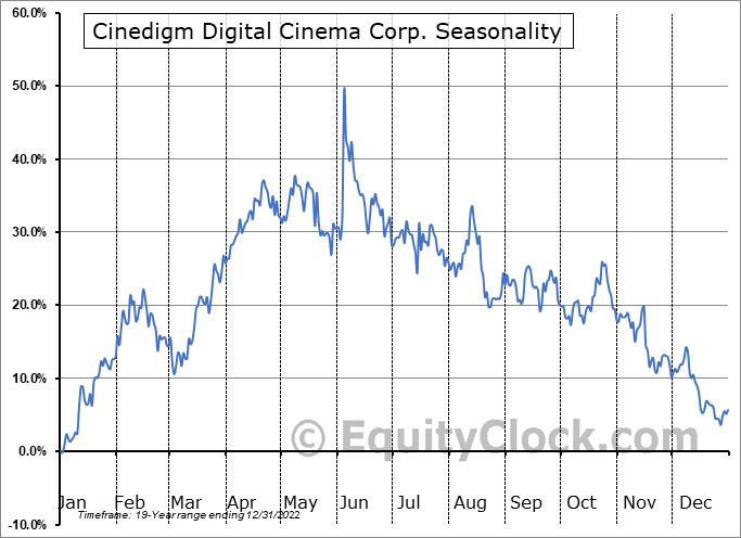 Cinedigm Digital Cinema Corp. (NASD:CIDM) Seasonality