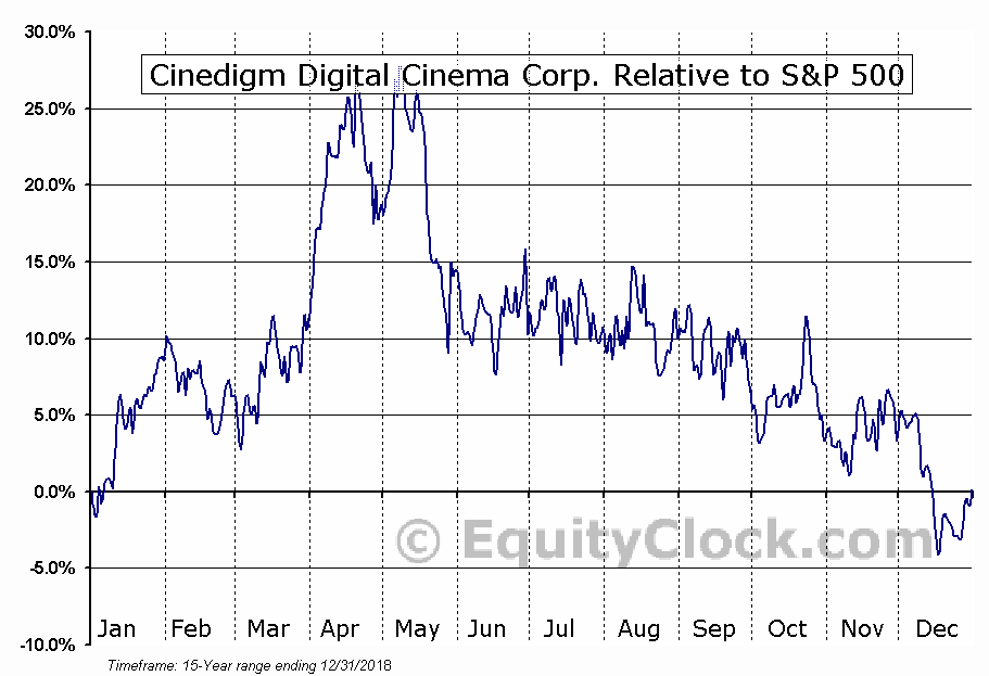 CIDM Relative to the S&P 500
