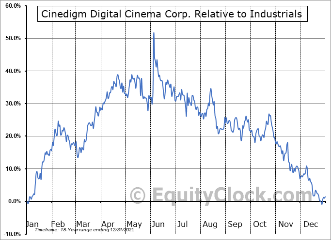CIDM Relative to the Sector