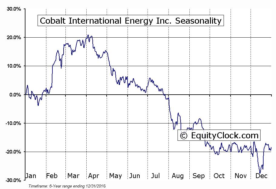 Cobalt International Energy Inc. (NYSE:CIE) Seasonality