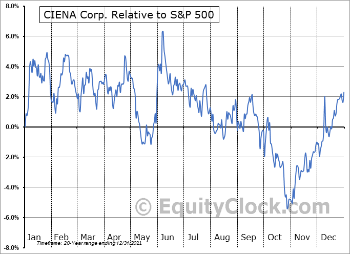 CIEN Relative to the S&P 500