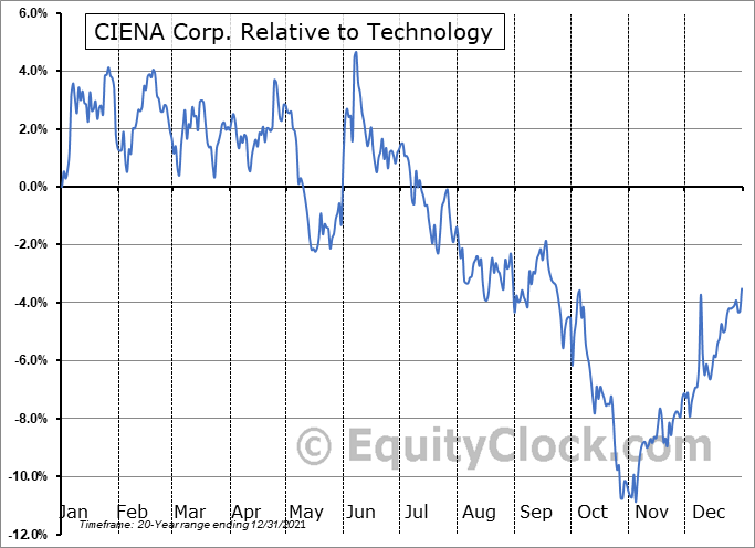 CIEN Relative to the Sector