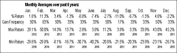 Monthly Seasonal Cobalt International Energy Inc. (NYSE:CIE)