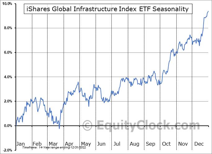 iShares Global Infrastructure Index ETF (TSE:CIF.TO) Seasonality