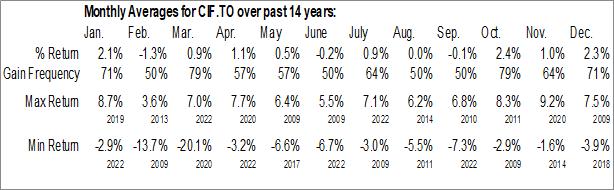 Monthly Seasonal iShares Global Infrastructure Index ETF (TSE:CIF.TO)