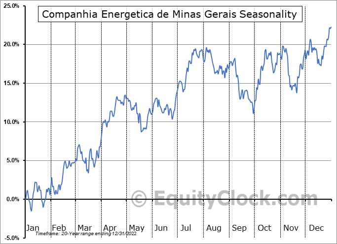 Companhia Energetica de Minas Gerais (Cemig) (NYSE:CIG) Seasonality
