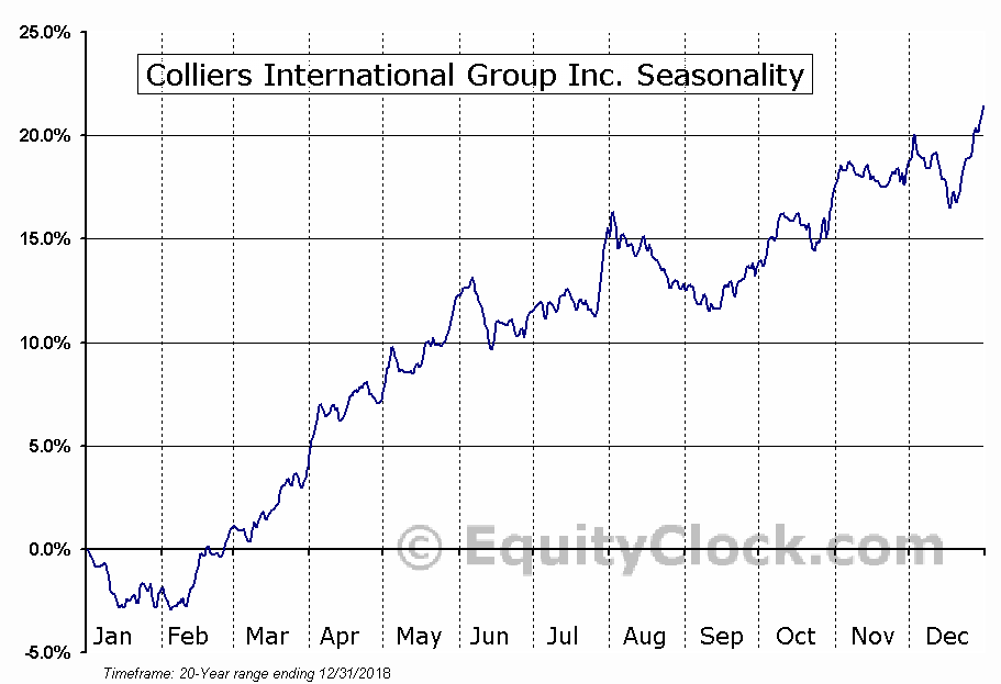 Colliers International Group Inc. (CIGI) Seasonal Chart
