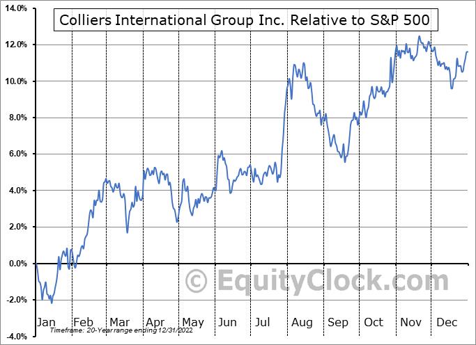 CIGI.TO Relative to the S&P 500