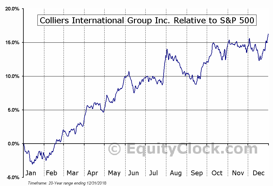 CIGI Relative to the S&P 500