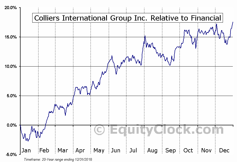 CIGI Relative to the Sector