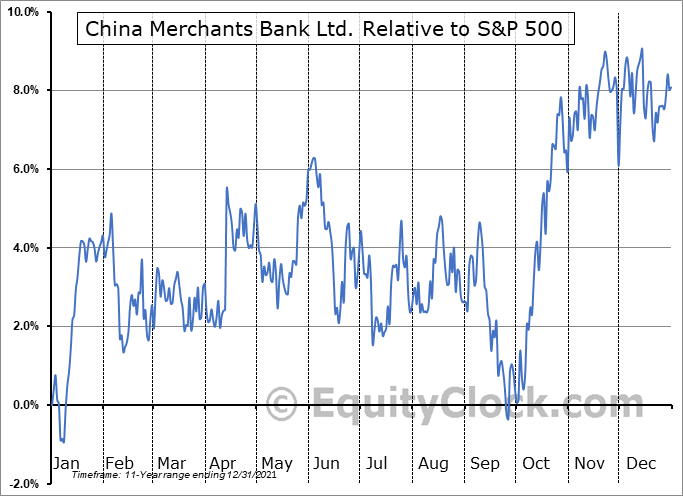 CIHKY Relative to the S&P 500