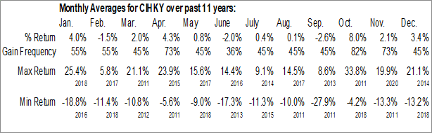 Monthly Seasonal China Merchants Bank Ltd. (OTCMKT:CIHKY)