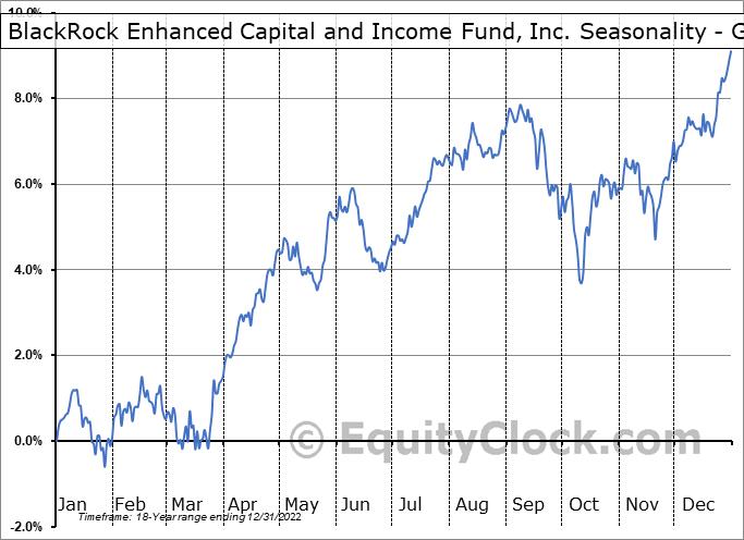 BlackRock Enhanced Capital and Income Fund, Inc. (NYSE:CII) Seasonality