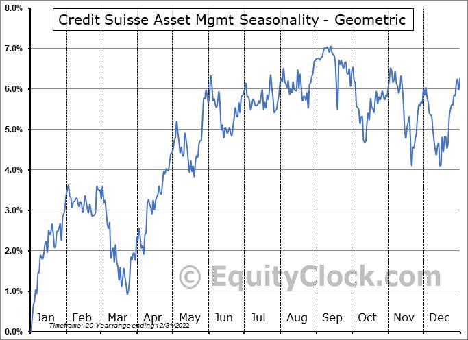 Credit Suisse Asset Mgmt (AMEX:CIK) Seasonality