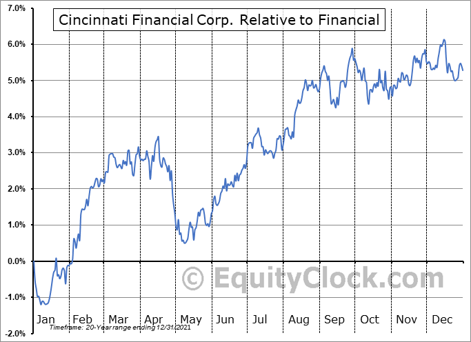 CINF Relative to the Sector
