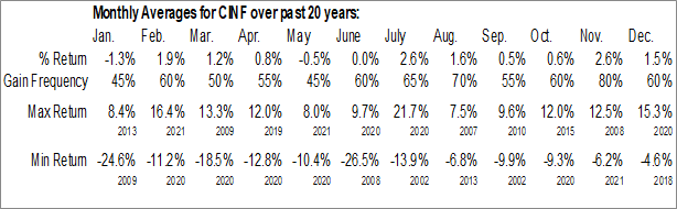 Monthly Seasonal Cincinnati Financial Corp. (NASD:CINF)