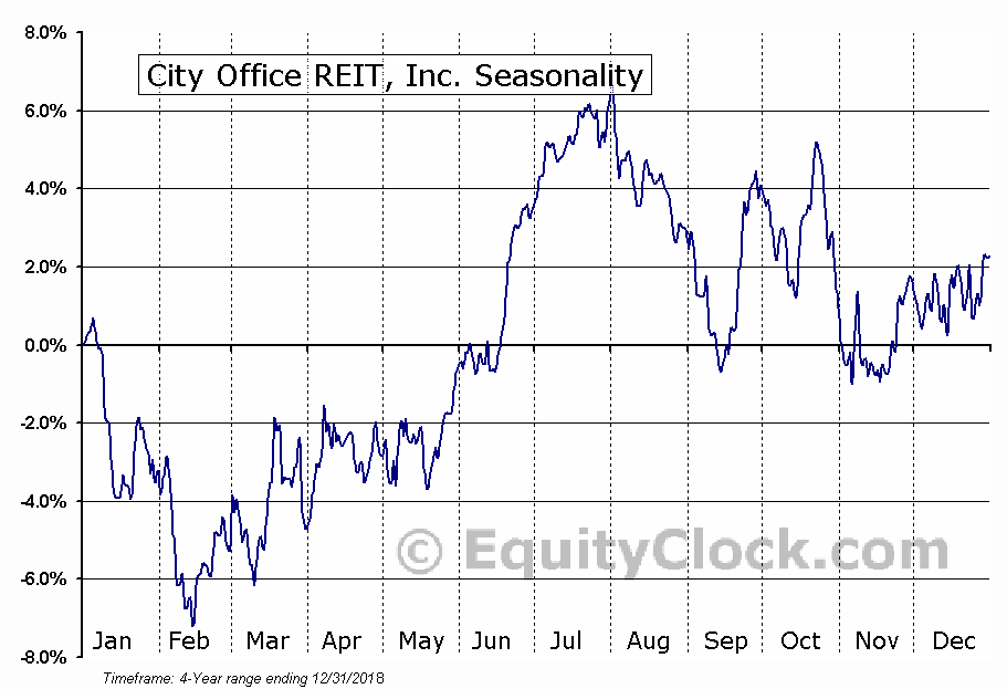 City Office REIT, Inc. Seasonal Chart