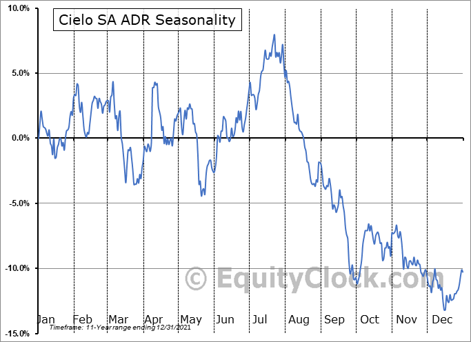 Cielo SA ADR (OTCMKT:CIOXY) Seasonality