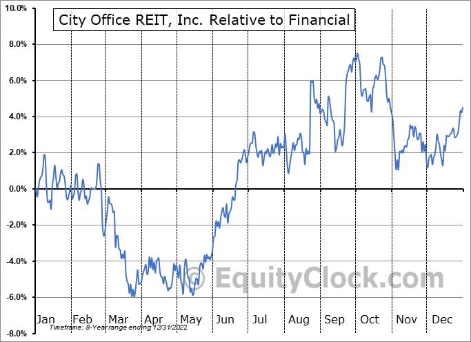 CIO Relative to the Sector